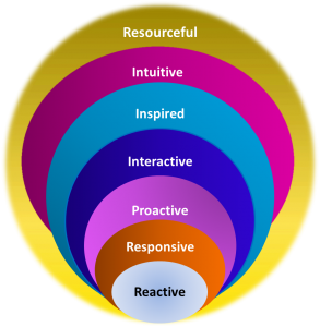 Model for Resourceful Intelligence